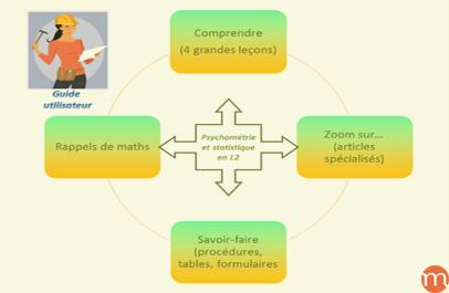 COURS : Statistique et Psychométrie en L2